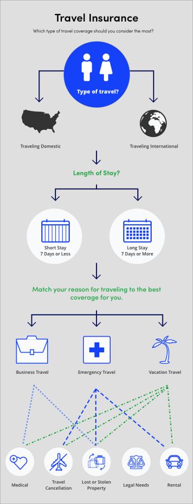Travel insurance flowchart